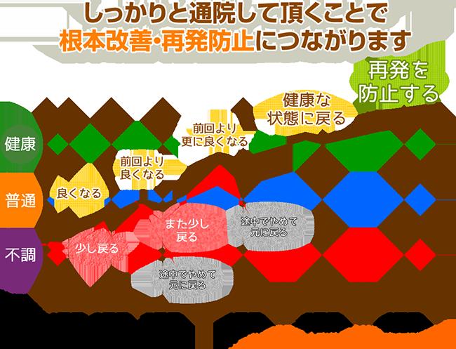 状態の経過イメージ図